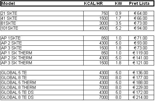 ADINTER Radiant 1-8kW date tehnice